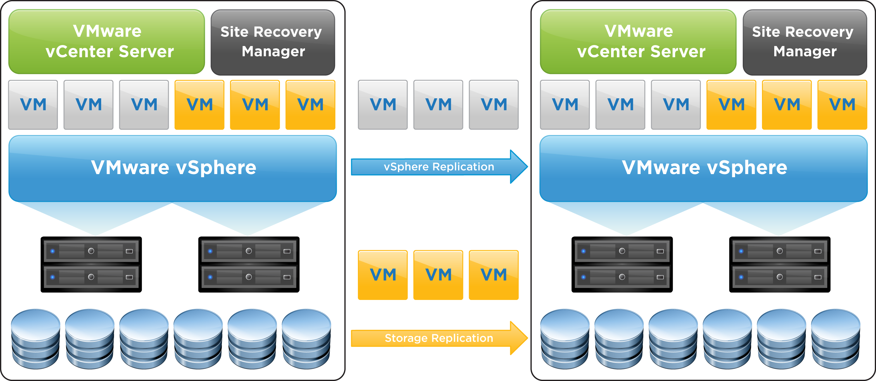 Building A Disaster Recovery Solution Using Site Recovery Manager