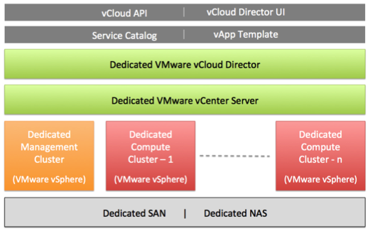 Dedicated VMware vCloud: A Managed Private Cloud Powered by VMware