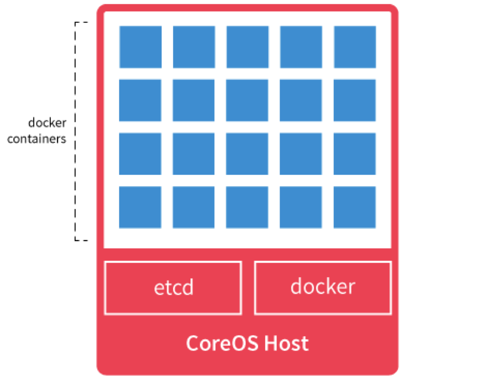 Using Docker Containers With CoreOS - The Official Rackspace Blog